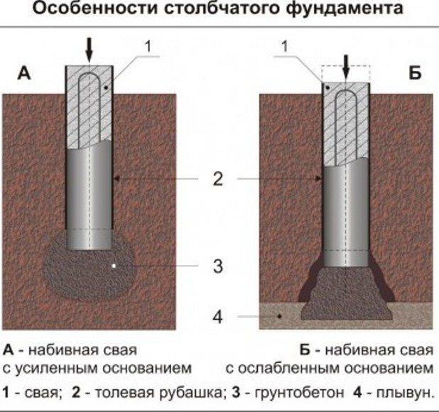 Правила залива столбчатого фундамента своими руками