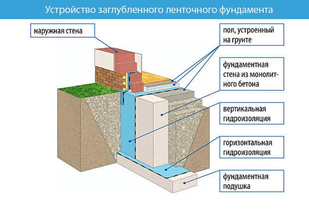 Какой глубины должен быть фундамент