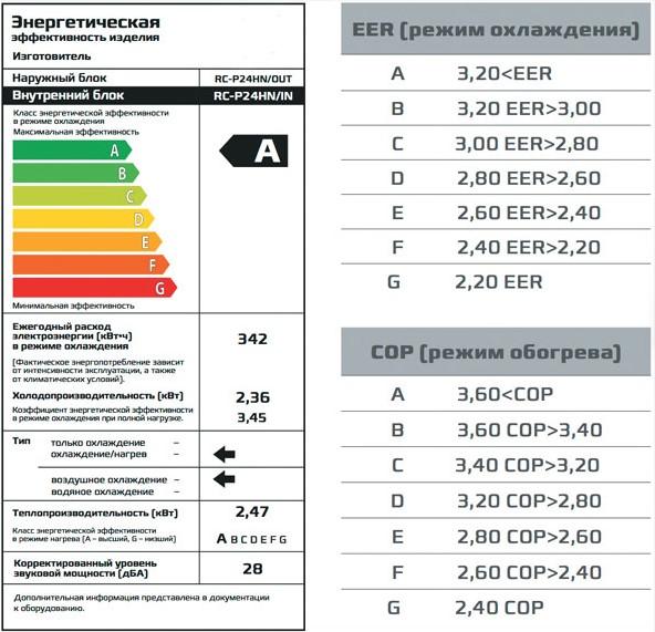 Что такое класс энергопотребления сплит-системы