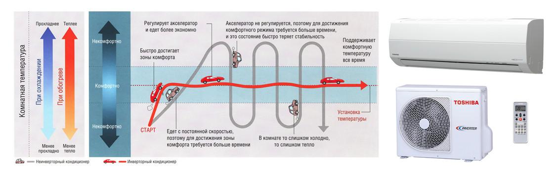 Инверторное управление мощностью кондиционера