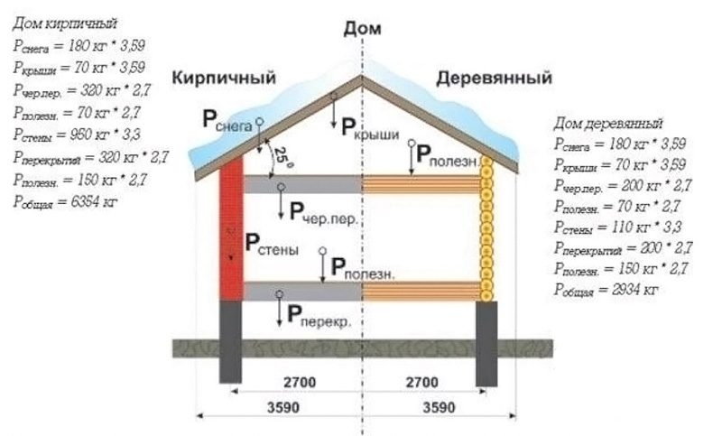 Какое время может отстаиваться фундамент под дом