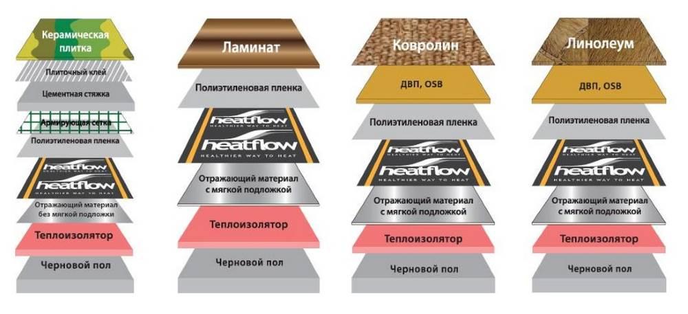 Особенности укладки ламината для теплых полов
