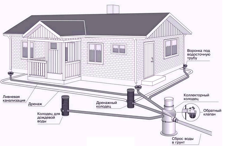 Этапы монтажа дренажной и ливневой канализации