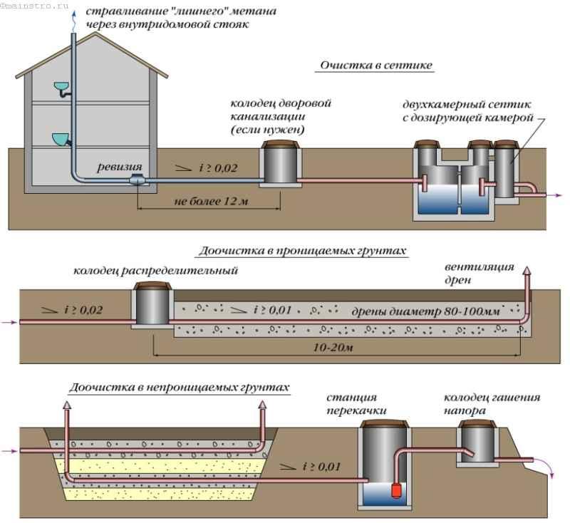 Каким должен быть уклон канализационной трубы по строительным нормативам