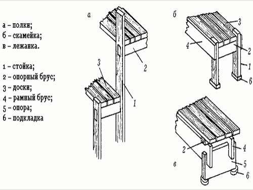 Как построить полки в бане самостоятельно: пошаговое руководство