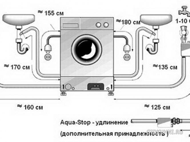Самостоятельное подключение стиральной машины