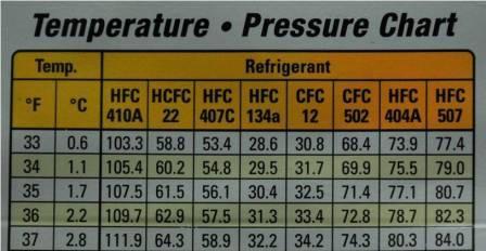 Как проверить рабочее давление фреона в кондиционере
