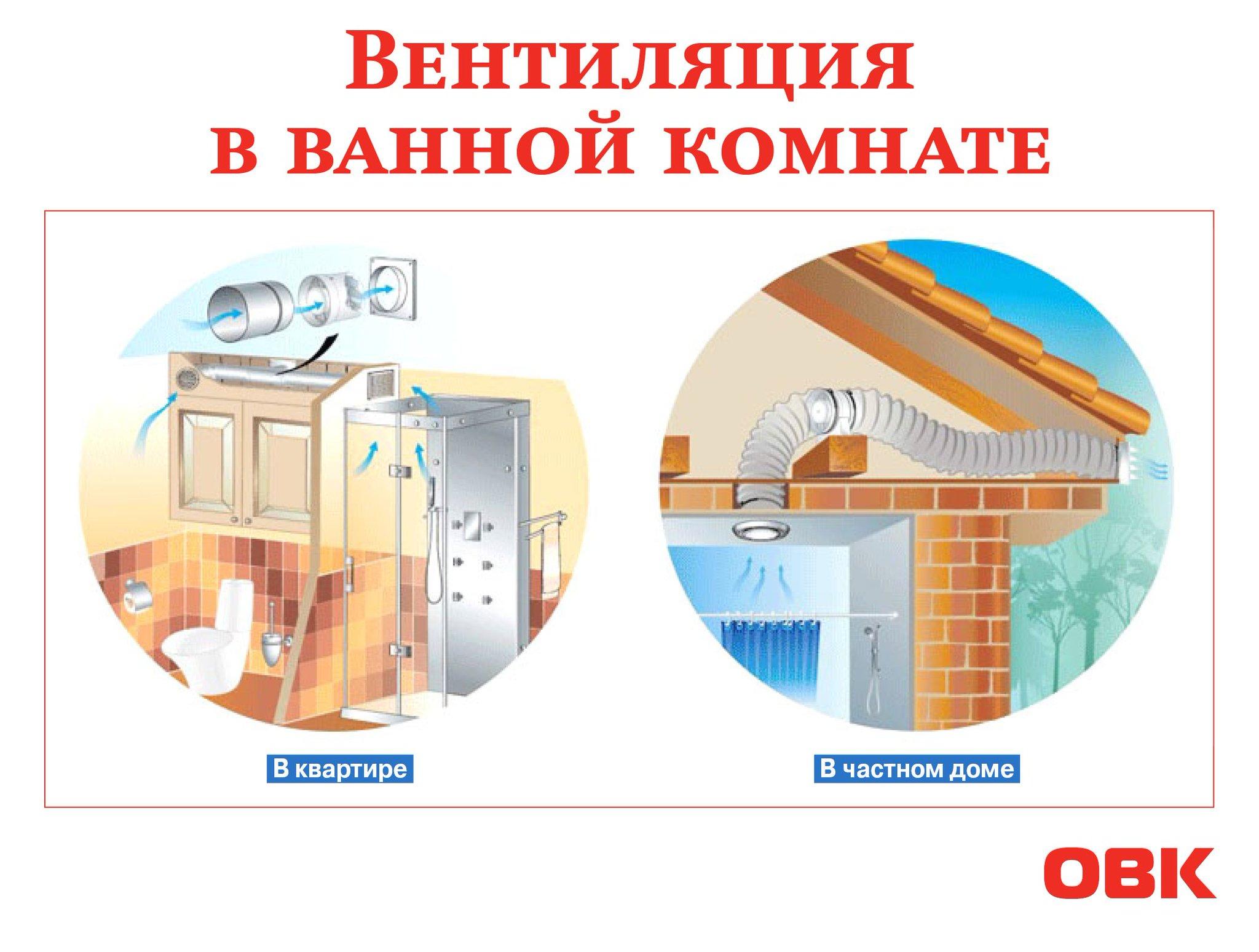 Вентиляция канализации частного дома: ванны и туалета