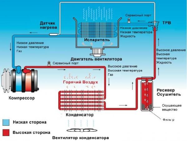 Рабочая температура сплит-систем и ее зависимость от термодатчиков
