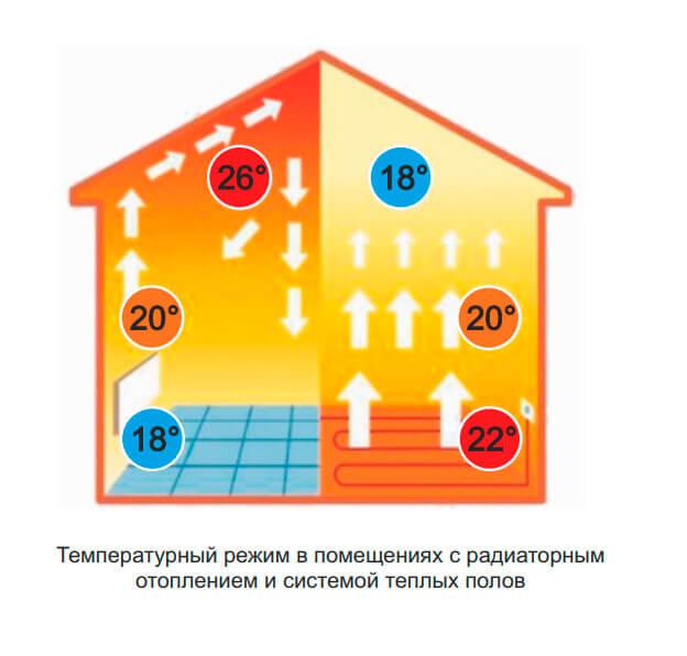 Использование теплого пола как основное отопление