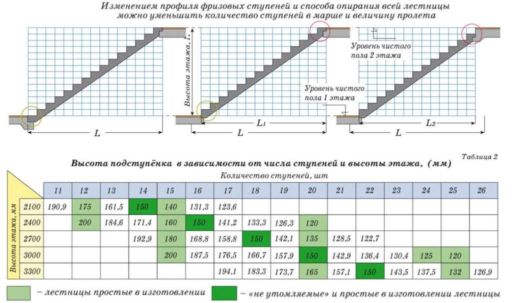 Высота ступеней лестницы в своём доме: расчет с помощью калькулятора оптимальной высоты лестницы в своём доме
