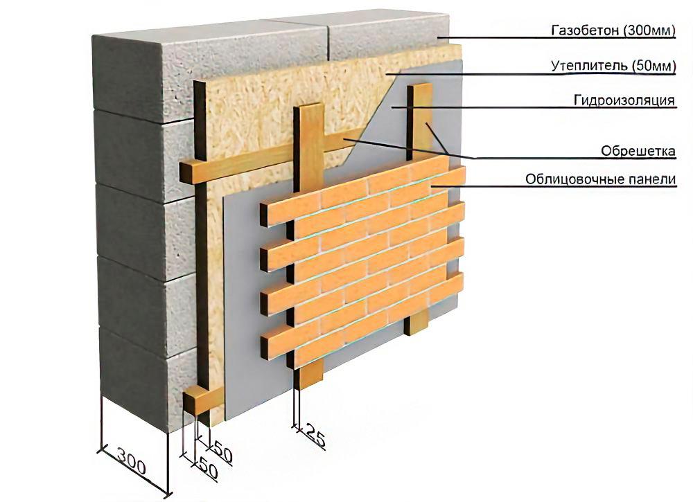 Как и чем отделать газобетон внутри и снаружи