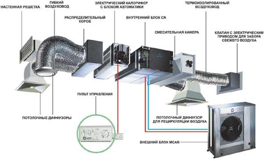 Кондиционер для приточно-вытяжной вентиляции
