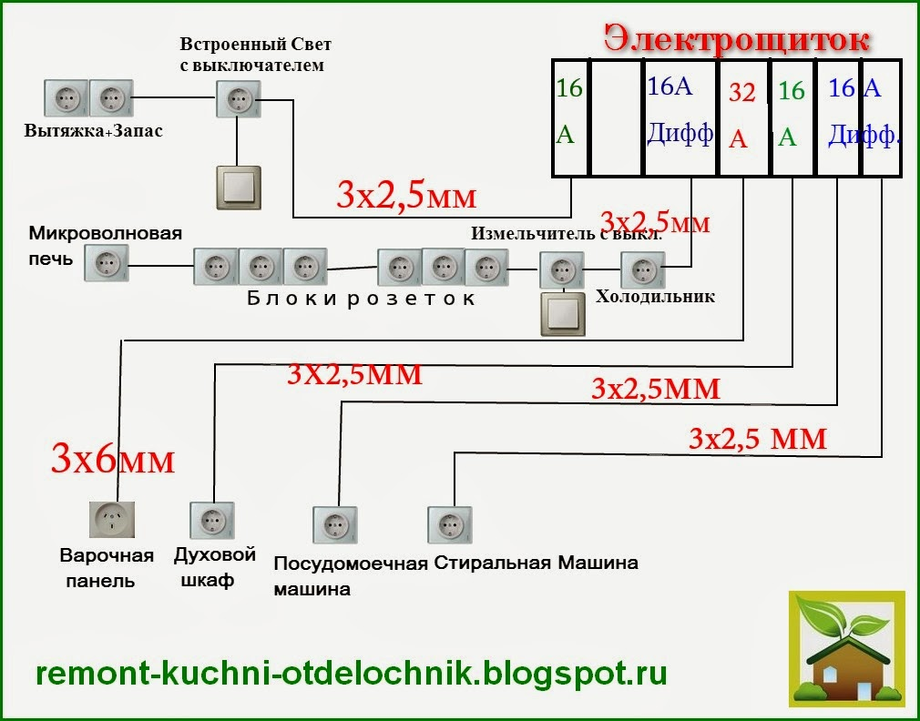 Как подобрать сечение проводов для розеток: расчет проводника