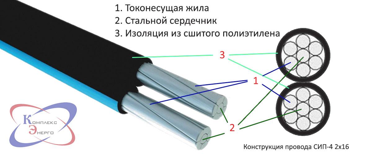 Что такое и как расшифровывается самонесущий изолированный провод (СИП)