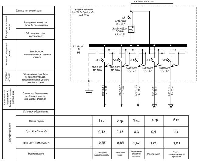 Как составить проект электропроводки в квартире