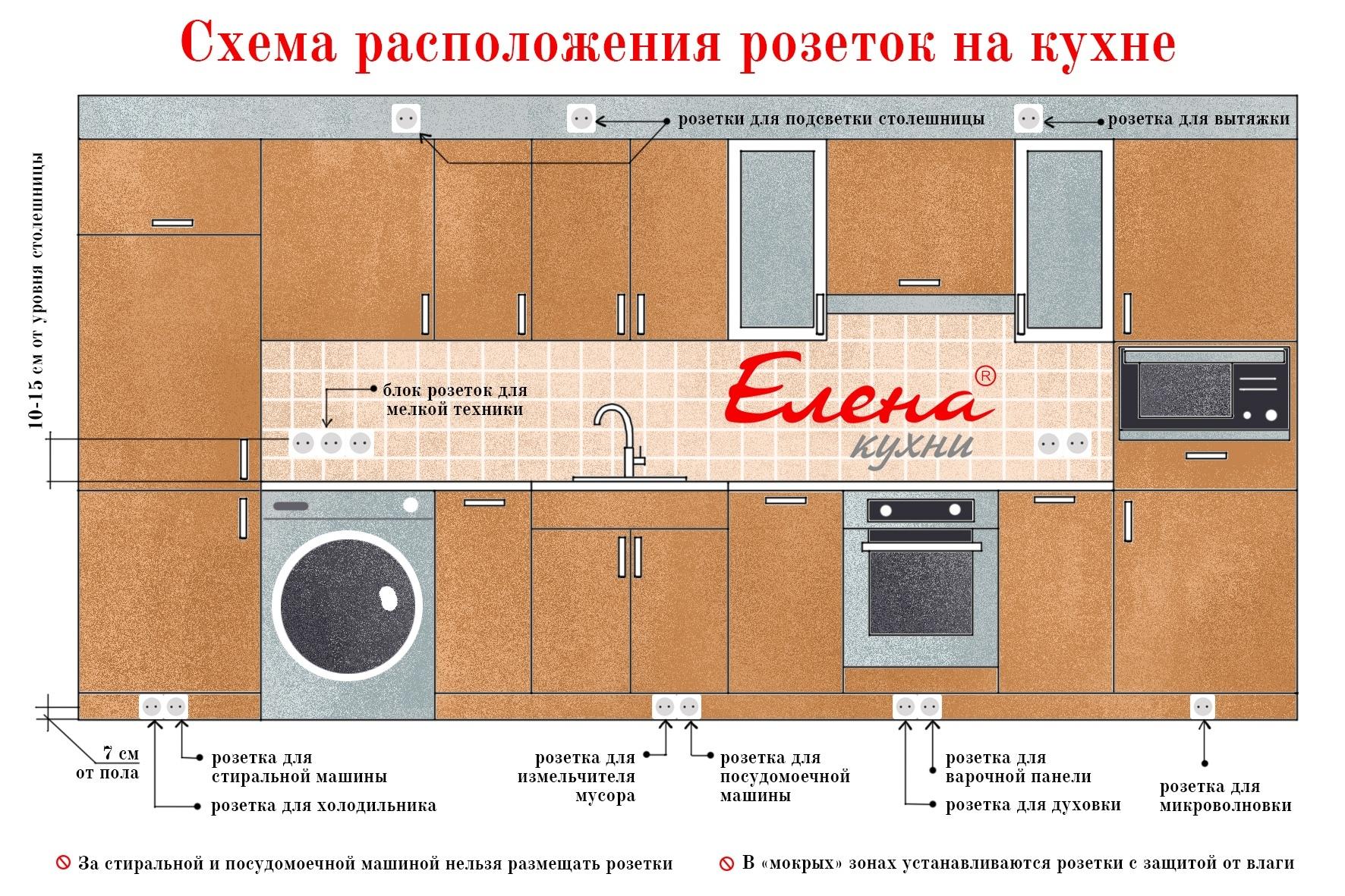 Правила расположения и установки розеток на фартуке кухни