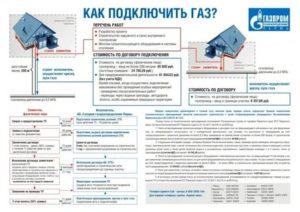 Получение технических условий на газоснабжение