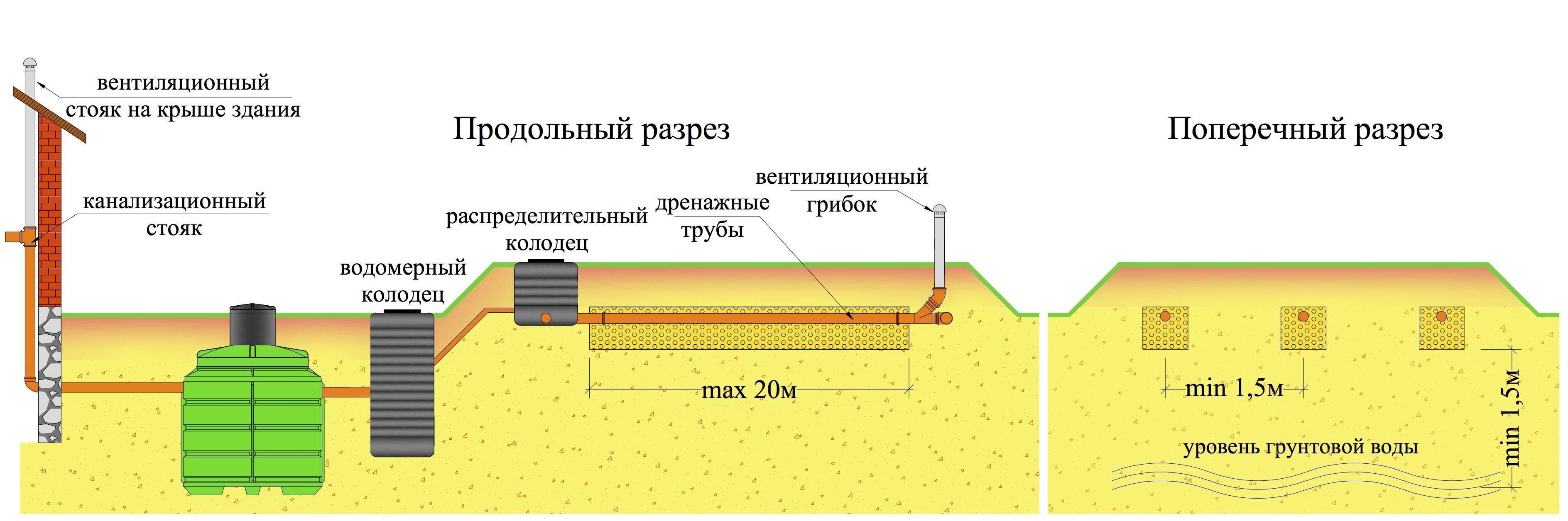 Как сделать дачную канализацию, если грунтовые воды близко
