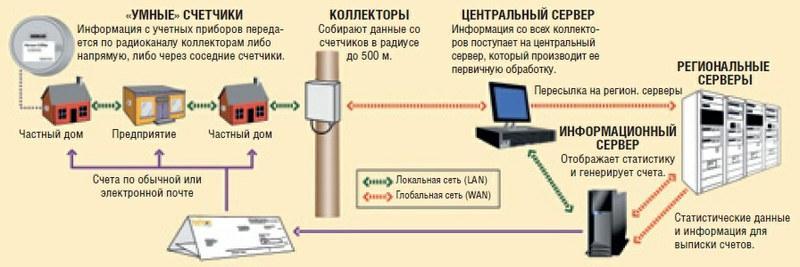 Принцип действия и правила подключения интеллектуальных счетчиков электроэнергии
