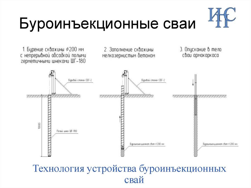 Разновидности и устройство буроинъекционных свай