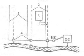 Классификация систем канализации по назначению