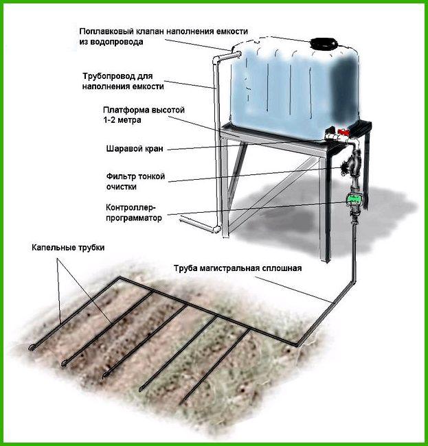 Система полива своими руками: делаем систему автоматического и ручного полива, изучив схемы