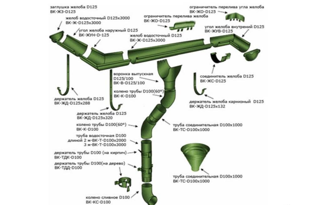 Конструктивные особенности водосточной системы круглого сечения МП Престиж