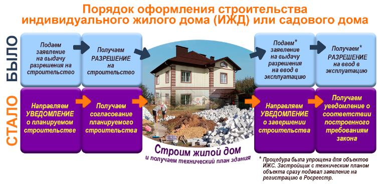 Оформление дачного участка в собственность, порядок действий и необходимые документы