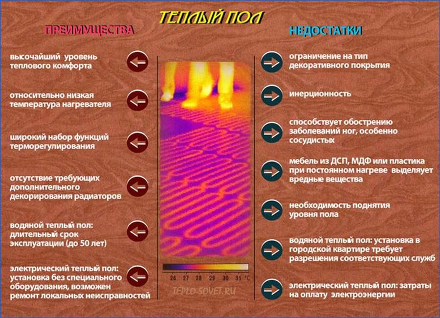 Виды теплого пола и особенности установки