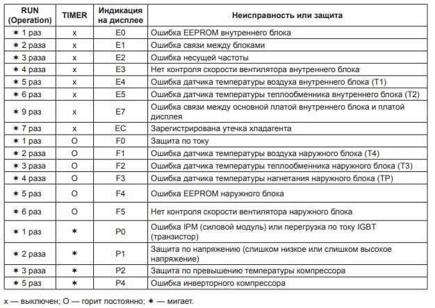Расшифровки и инструкции для кондиционеров Фуджи