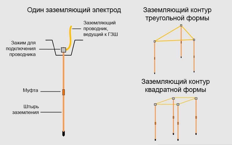 Проверка контура заземления в розетке мультиметром