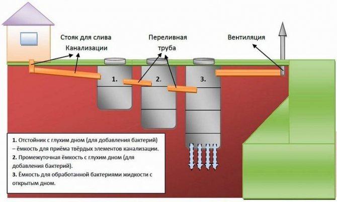 Правильная глубина заложения канализации в доме: нормы СНиП, ошибки и примеры расчетов