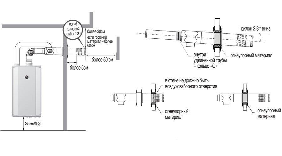 Как правильно установить газовый котел в частном доме