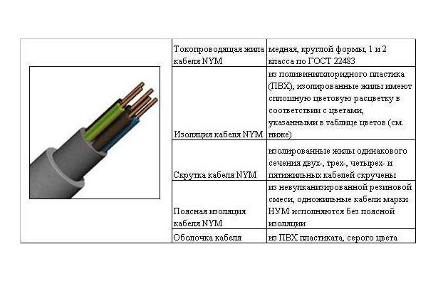 Разновидности и особенности электрических кабелей
