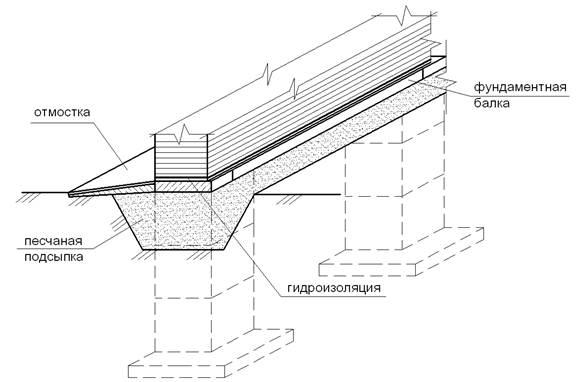 Что такое фундаментные балки и их основные параметры