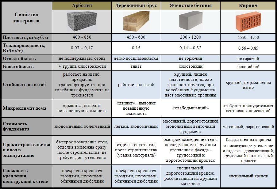 Керамзитоблоки: размеры, характеристики, достоинства и недостатки