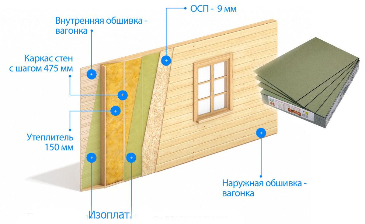 Варианты отделки каркасного дома снаружи