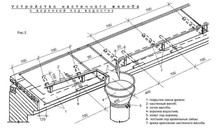 Правила монтажа желобов для отвода воды на земле