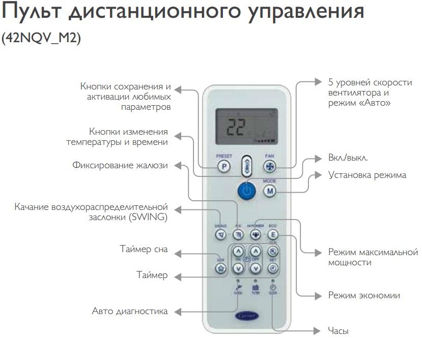 Обзор кондиционеров Carrier: коды ошибок и инструкции к пульту управления