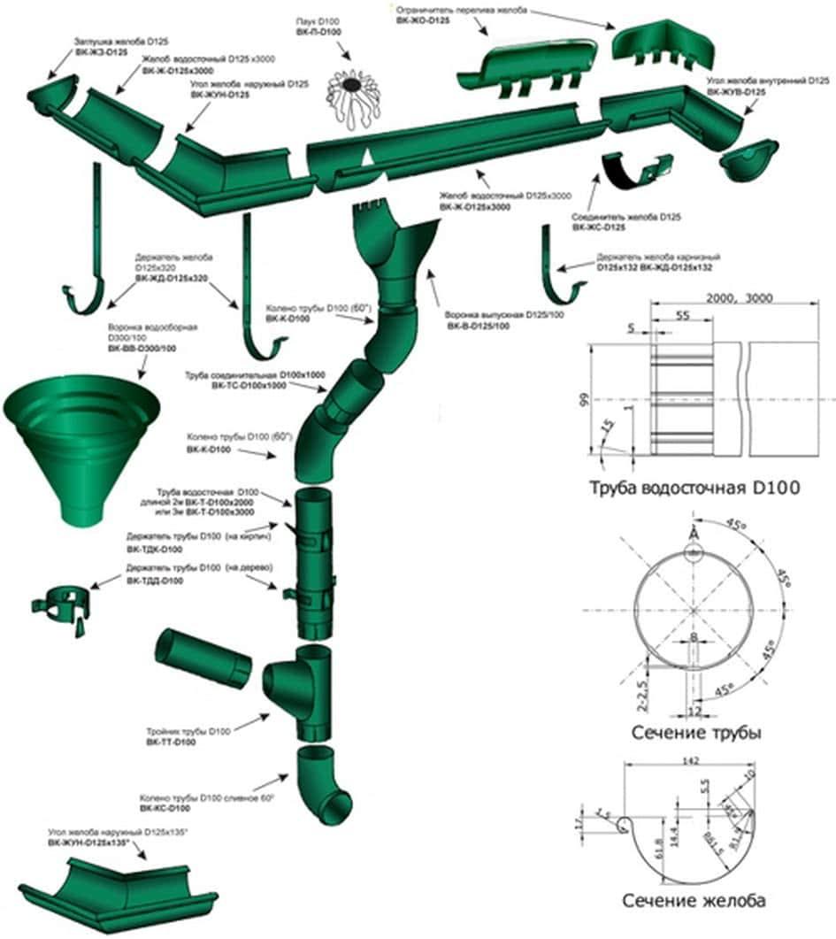 Как сделать водосточную трубу из пластиковых бутылок