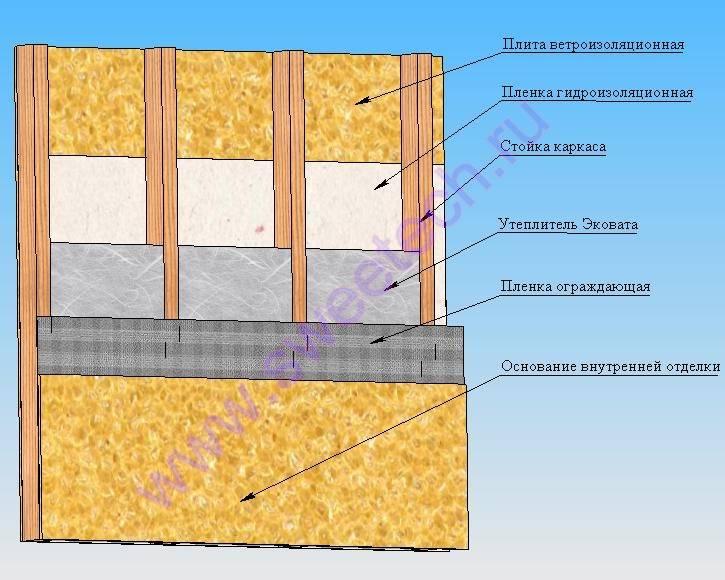 Советы по теплоизоляции каркасного дома снаружи своими руками
