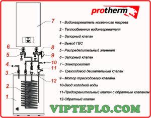 Виды и инструкция по эксплуатации котлов Protherm Скат