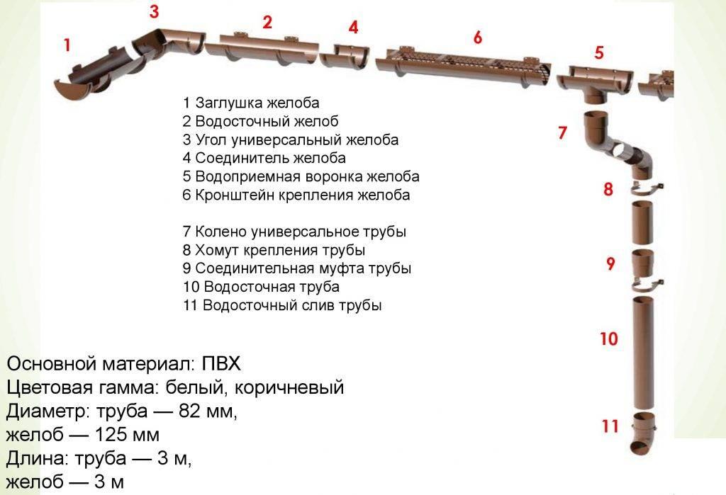 Разновидности водосточных систем Деке