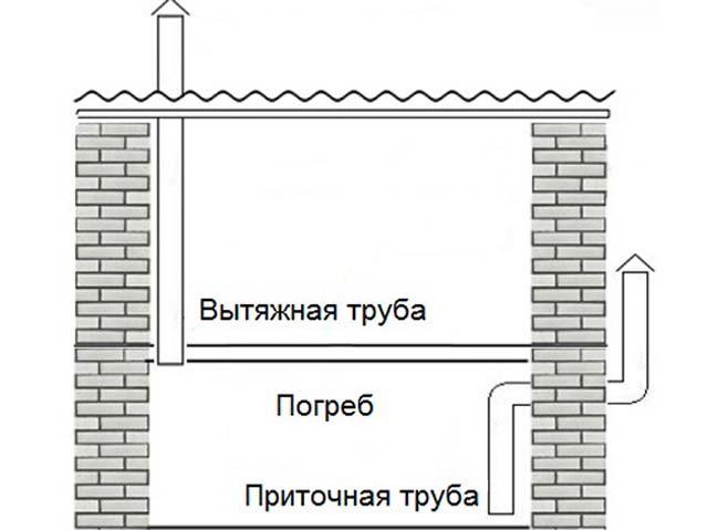 Самостоятельное обустройство вентиляции в погребной яме