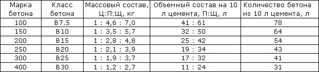 Вес куба цемента