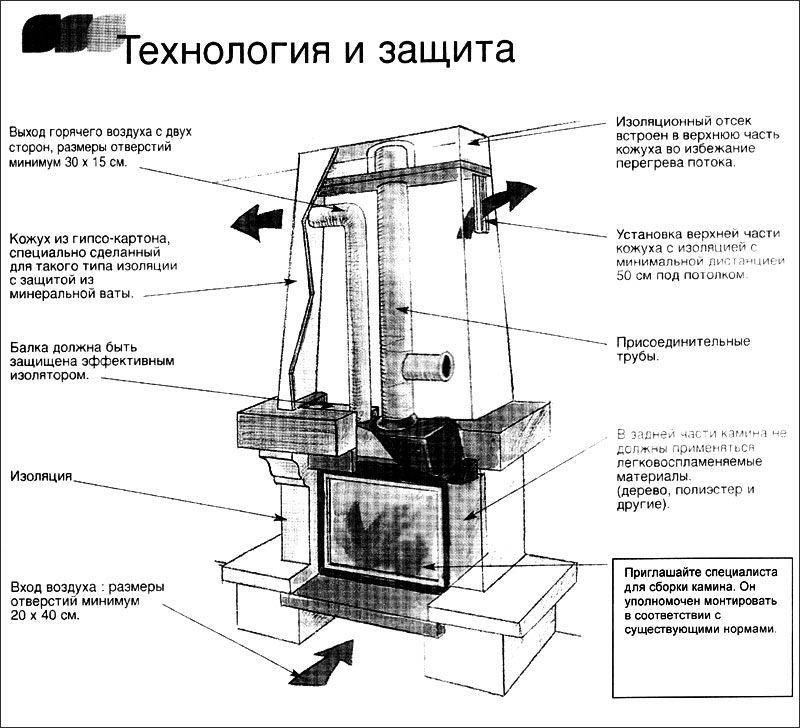Пошаговая инструкция по установке камина в доме и квартире