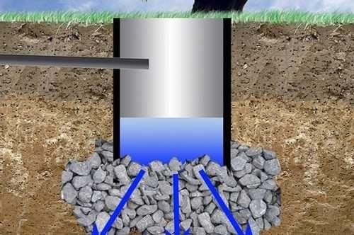 Что делать, если выгребная яма не впитывает воду