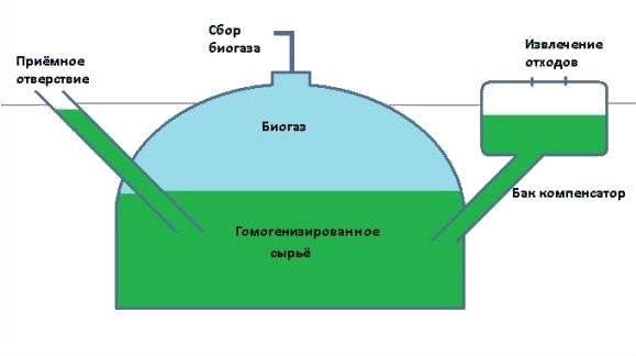 Строительство биогазовой установки для частного дома своими руками