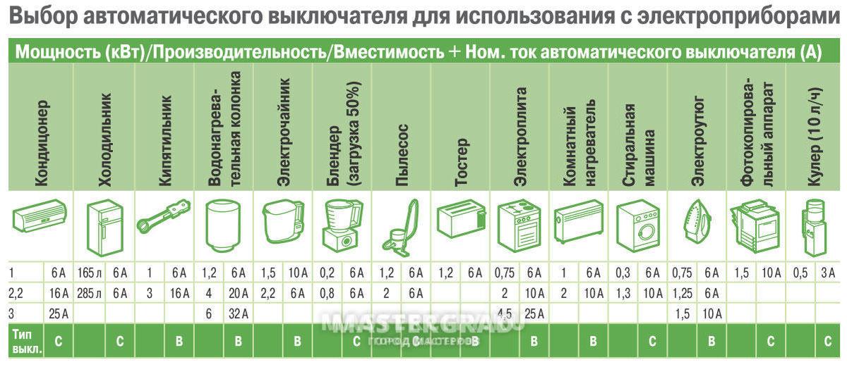 Как правильно подобрать дифференциальный автомат для квартиры и дома